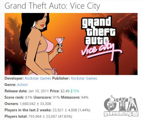 Продажи GTA Vice City